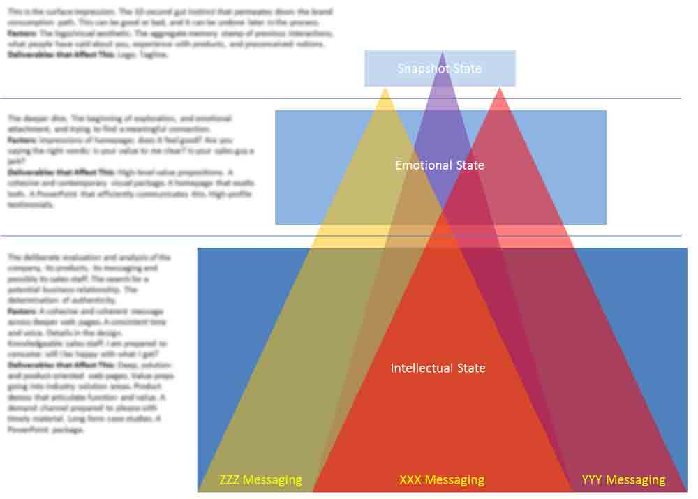 branding architecture and strategies Brand architecture strategy requires brand architecture objectives, definition, &  framework definition equibrand is the strategic brand.